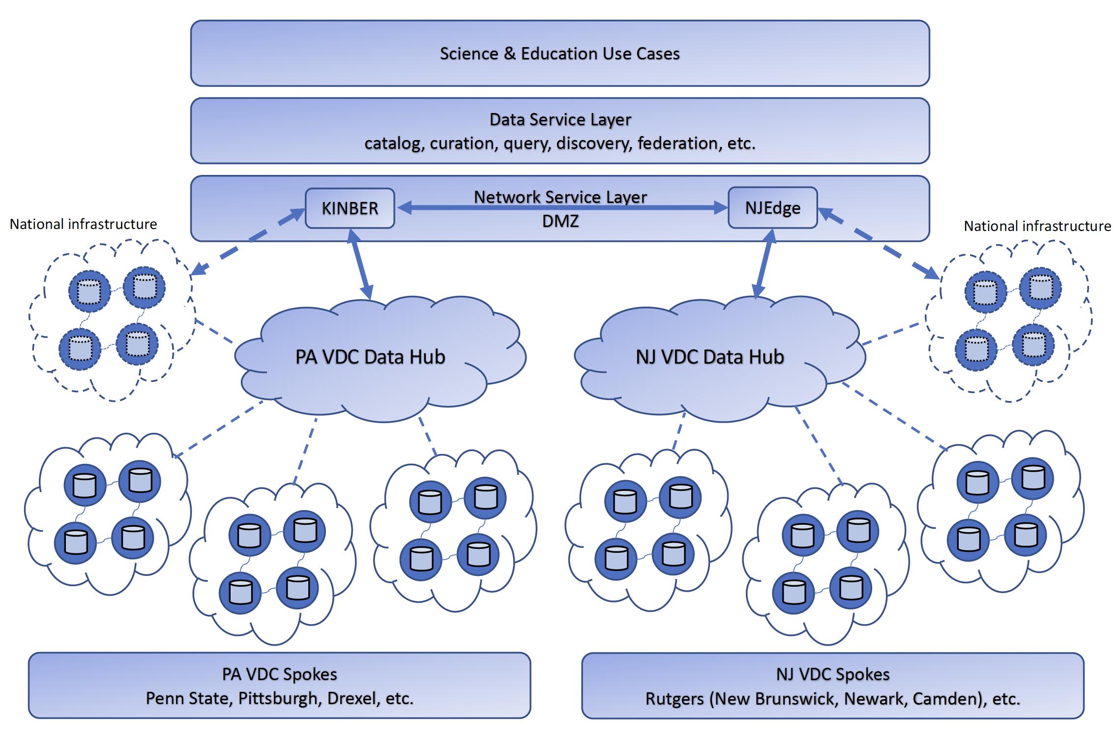VDC Architecture